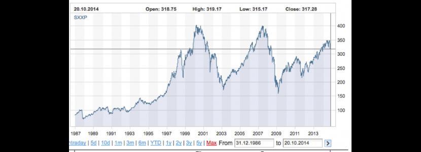 L'andamento dell'indice Stoxx Europe 600 nel periodo 1987-2014