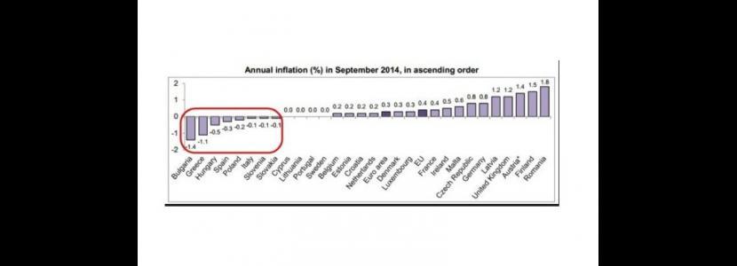 La deflazione a settembre nei Paesi Ue
